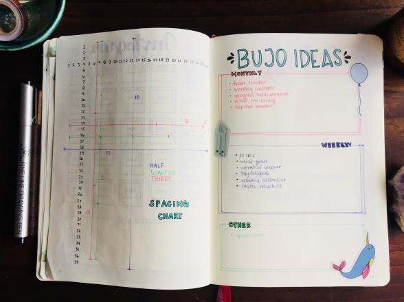 Bullet Journal Ideas Spread