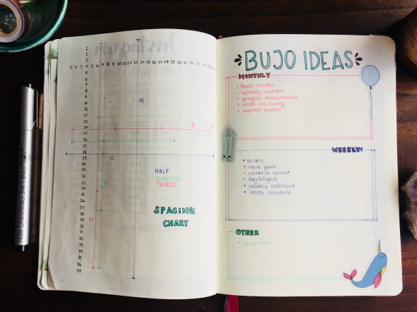 Bullet Journal Ideas Spread